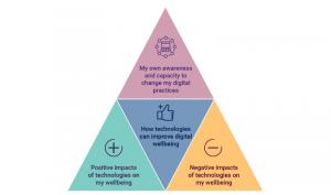 Jisc's digital wellbeing model
