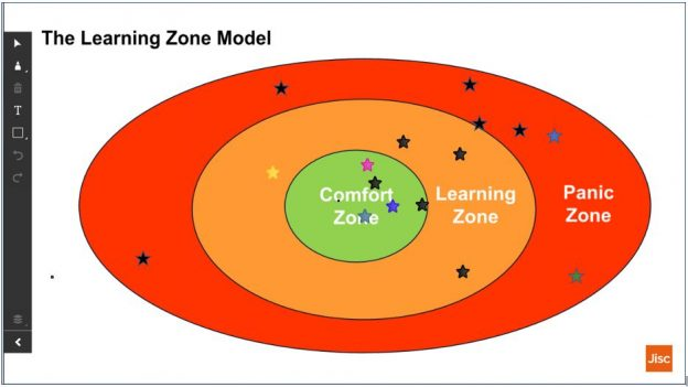 The Learning Zone model